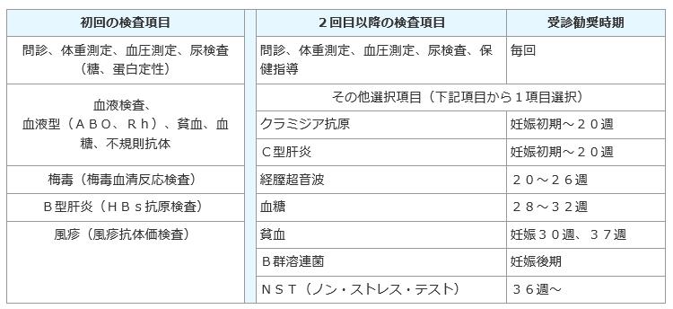東京都検査項目