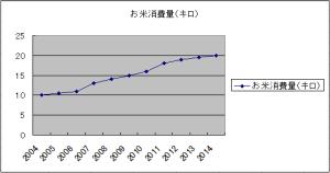 お米消費曲線