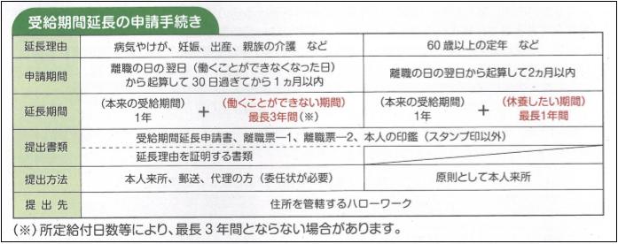 受給期間延長の申請